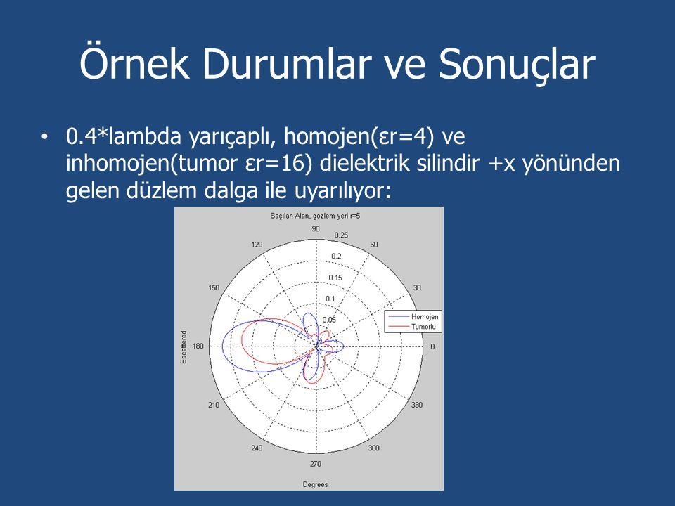 Örnek Durumlar ve Sonuçlar 0.4*lambda yarıçaplı, homojen(εr=4) ve inhomojen(tumor εr=16) dielektrik silindir +x yönünden gelen düzlem dalga ile uyarıl