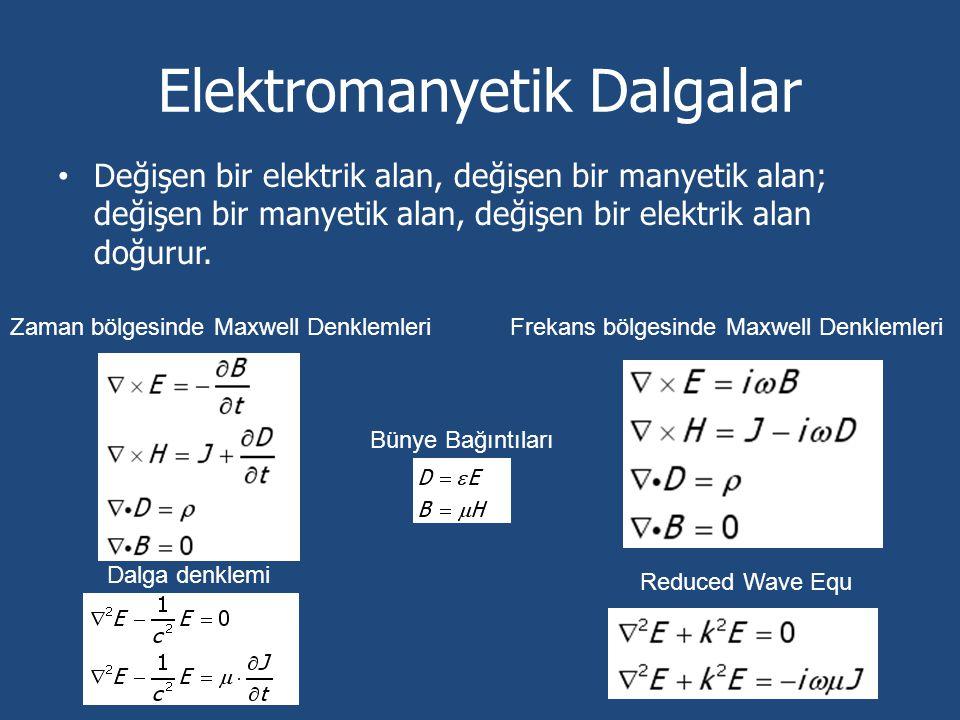Örnek Durumlar ve Sonuçlar 0.4*lambda yarıçaplı, εr=4, dielektrik homojen silindir +x yönünden gelen düzlem dalga ile uyarılıyor, tüm örneklerde lambda=0.1: Hücre boyutları: 0.05*lambda Hücre sayısı: 206