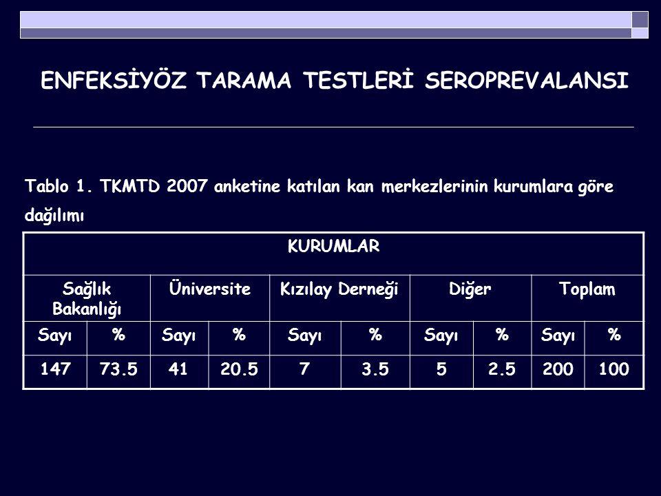 ENFEKSİYÖZ TARAMA TESTLERİ SEROPREVALANSI TKMTD 2007 anketinde enfeksiyöz tarama testleri ile ilgili;  Uygulanan testler,  Uygulama yöntemleri,  Testlerin çalışılmasında ve doğrulanmasında kullanılan algoritmaların, tespiti için farklı içerik ve özelliklere sahip 19 soru yer almıştır.