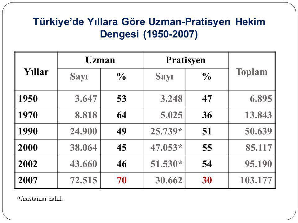 Türkiye'de Yıllara Göre Uzman-Pratisyen Hekim Dengesi (1950-2007) Yıllar UzmanPratisyen Toplam Sayı% % 19503.647533.248476.895 19708.818645.0253613.84