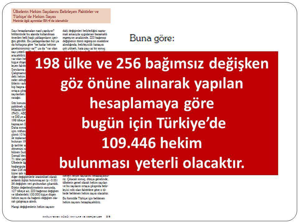 198 ülke ve 256 bağımsız değişken göz önüne alınarak yapılan hesaplamaya göre bugün için Türkiye'de 109.446 hekim bulunması yeterli olacaktır.
