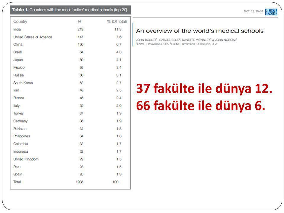 37 fakülte ile dünya 12. 66 fakülte ile dünya 6.