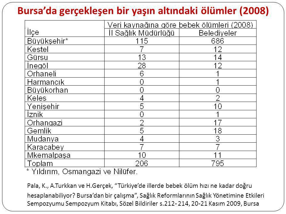 """Bursa'da gerçekleşen bir yaşın altındaki ölümler (2008) Pala, K., A.Turkkan ve H.Gerçek, """"Türkiye'de illerde bebek ölüm hızı ne kadar doğru hesaplanab"""
