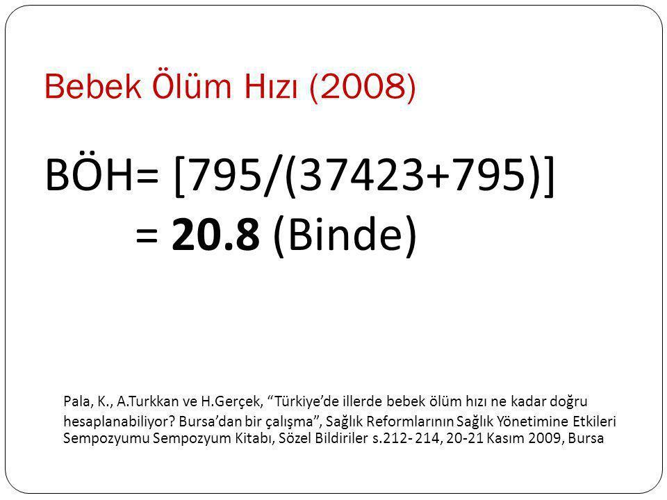 """Bebek Ölüm Hızı (2008) BÖH= [795/(37423+795)] = 20.8 (Binde) Pala, K., A.Turkkan ve H.Gerçek, """"Türkiye'de illerde bebek ölüm hızı ne kadar doğru hesap"""