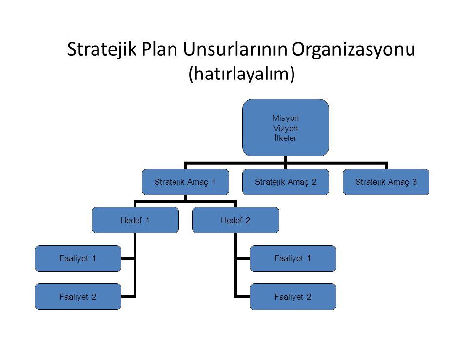 Stratejik Plan Unsurlarının Organizasyonu (hatırlayalım) Misyon Vizyon İlkeler Stratejik Amaç 1 Hedef 1 Faaliyet 1 Faaliyet 2 Hedef 2 Faaliyet 1 Faali