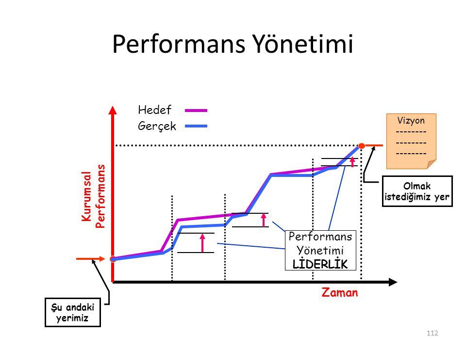 112 Performans Yönetimi Kurumsal Performans Şu andaki yerimiz Olmak istediğimiz yer Zaman Vizyon -------- Hedef Gerçek Performans Yönetimi LİDERLİK