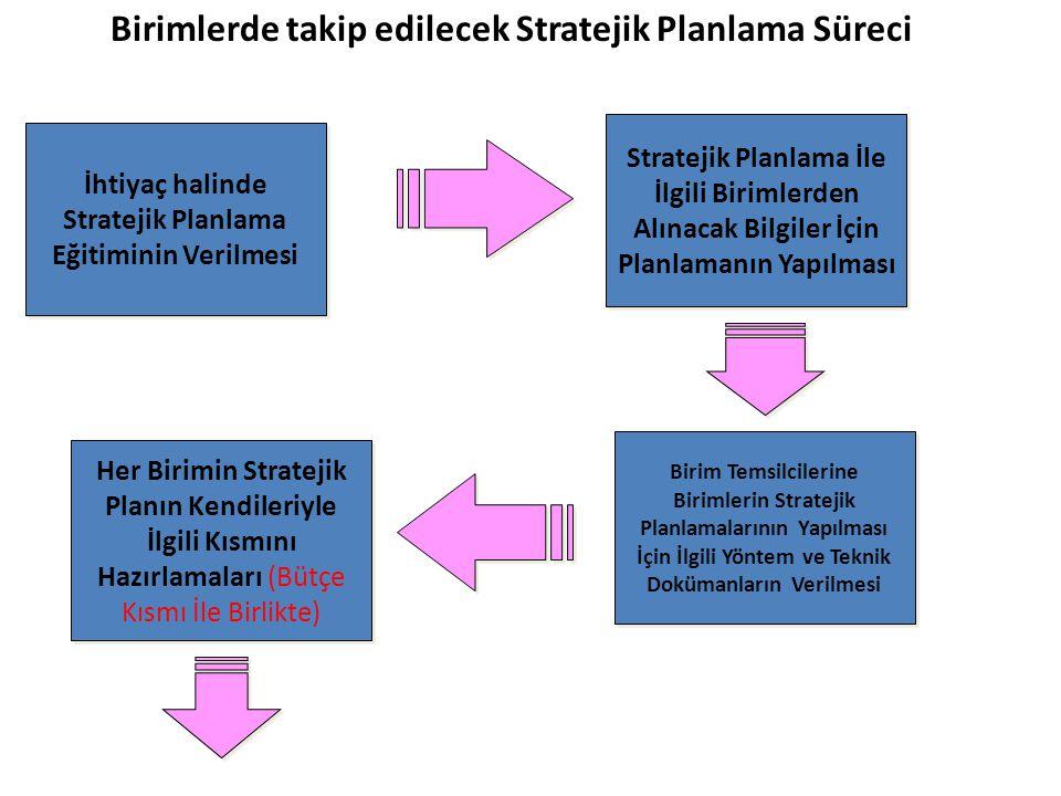 İhtiyaç halinde Stratejik Planlama Eğitiminin Verilmesi Stratejik Planlama İle İlgili Birimlerden Alınacak Bilgiler İçin Planlamanın Yapılması Birim T