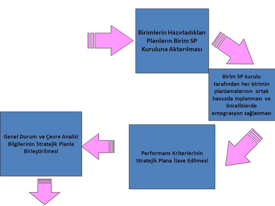 Birimlerin Hazırladıkları Planların Birim SP Kuruluna Aktarılması Performans Kriterlerinin Stratejik Plana İlave Edilmesi Birim SP kurulu tarafından h