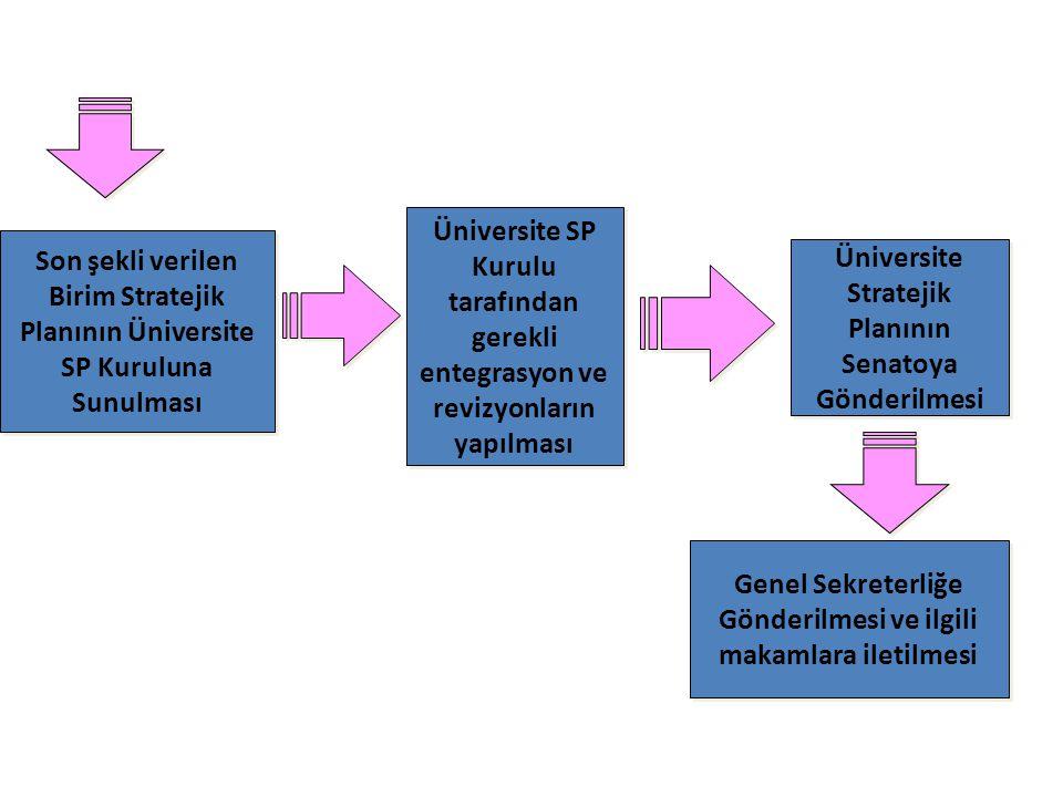 Üniversite SP Kurulu tarafından gerekli entegrasyon ve revizyonların yapılması Üniversite Stratejik Planının Senatoya Gönderilmesi Üniversite Strateji