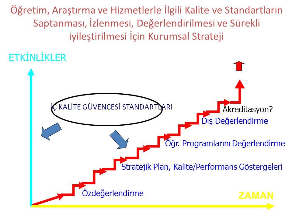 SÜREKLİ İYİLEŞTİRME İç Değerl., İyileştirmeler Stratejik Plan, Kalite/Performans Göstergeleri Kalite Yönetimine Geçiş Örnek Kurum Seçme, Karşılaştırma