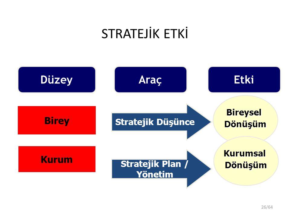 26/64 Düzey Araç Birey Kurum Stratejik Düşünce BireyselDönüşüm Stratejik Plan / Yönetim KurumsalDönüşüm Etki STRATEJİK ETKİ