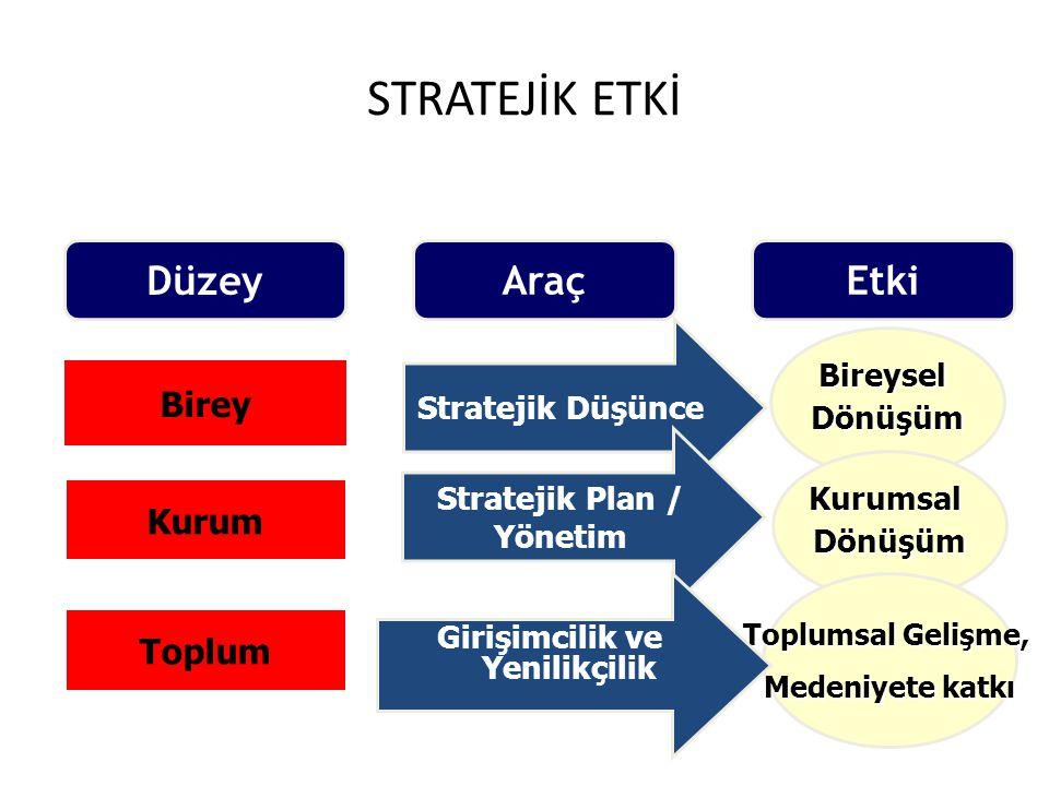 Düzey Araç Birey Toplum Kurum Stratejik Düşünce BireyselDönüşüm Stratejik Plan / Yönetim KurumsalDönüşüm Toplumsal Gelişme, Medeniyete katkı Etki Giri