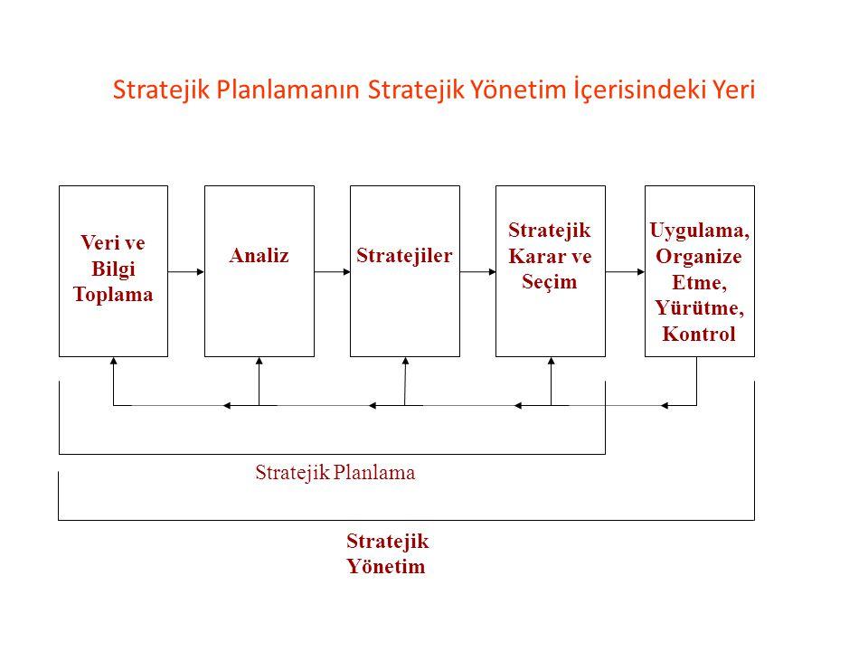 Stratejik Planlamanın Stratejik Yönetim İçerisindeki Yeri Veri ve Bilgi Toplama AnalizStratejiler Stratejik Karar ve Seçim Uygulama, Organize Etme, Yü