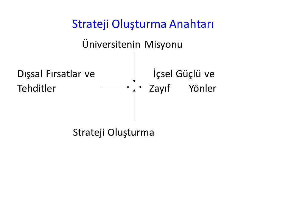 Strateji Oluşturma Anahtarı Üniversitenin Misyonu Dışsal Fırsatlar ve İçsel Güçlü ve Tehditler ZayıfYönler Strateji Oluşturma