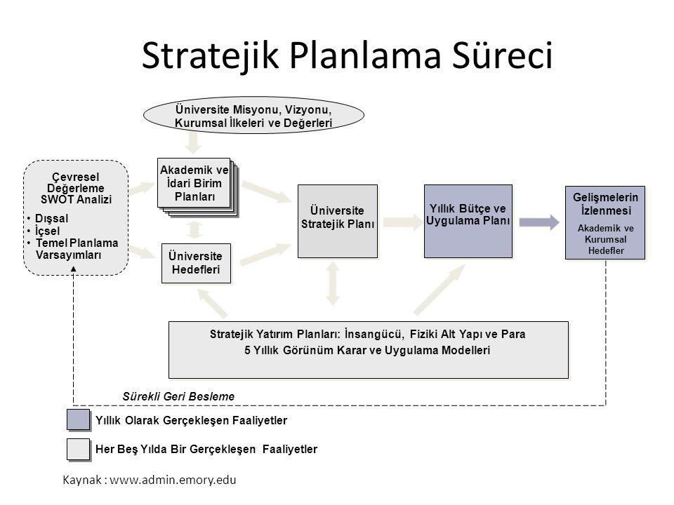 Stratejik Planlama Süreci Stratejik Yatırım Planları: İnsangücü, Fiziki Alt Yapı ve Para 5 Yıllık Görünüm Karar ve Uygulama Modelleri Yıllık Olarak Ge