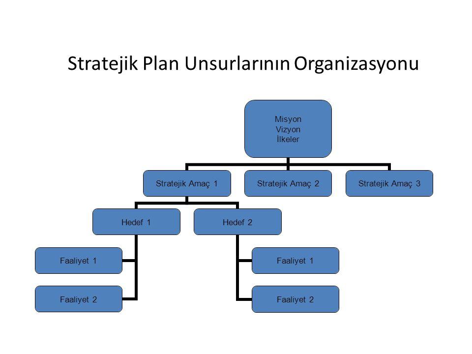 Stratejik Plan Unsurlarının Organizasyonu Misyon Vizyon İlkeler Stratejik Amaç 1 Hedef 1 Faaliyet 1 Faaliyet 2 Hedef 2 Faaliyet 1 Faaliyet 2 Stratejik