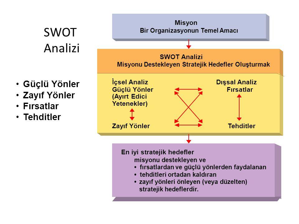 SWOT Analizi Güçlü Yönler Zayıf Yönler Fırsatlar Tehditler Misyon Bir Organizasyonun Temel Amacı En iyi stratejik hedefler SWOT Analizi Misyonu Destek