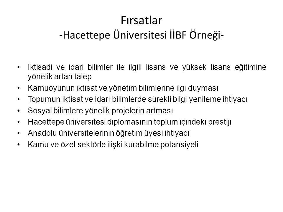 Fırsatlar -Hacettepe Üniversitesi İİBF Örneği- İktisadi ve idari bilimler ile ilgili lisans ve yüksek lisans eğitimine yönelik artan talep Kamuoyunun