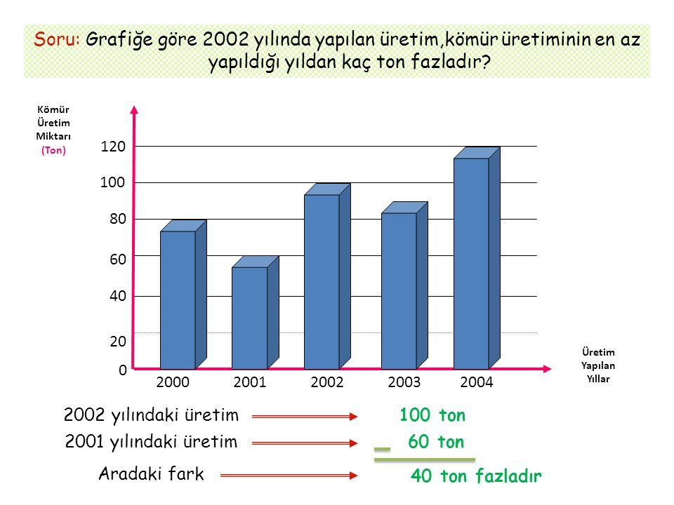 Soru: Grafiğe göre 2002 yılında yapılan üretim,kömür üretiminin en az yapıldığı yıldan kaç ton fazladır? Kömür Üretim Miktarı (Ton) Üretim Yapılan Yıl