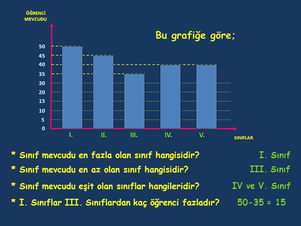 ÖĞRENCİ MEVCUDU SINIFLAR 0 I. II.III.IV.V. 5 10 15 20 30 35 40 45 50 Bu grafiğe göre; * Sınıf mevcudu en fazla olan sınıf hangisidir? I. Sınıf * Sınıf