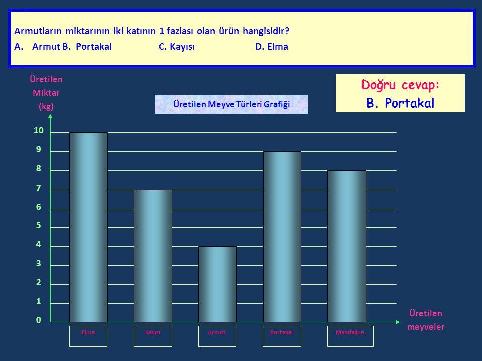 Aşağıdaki grafikte; bir üreticinin bahçesinde ürettiği elma, kayısı, armut, portakal ve mandalina miktarlarını kilogram (kg) olarak göstermektedir. Gr