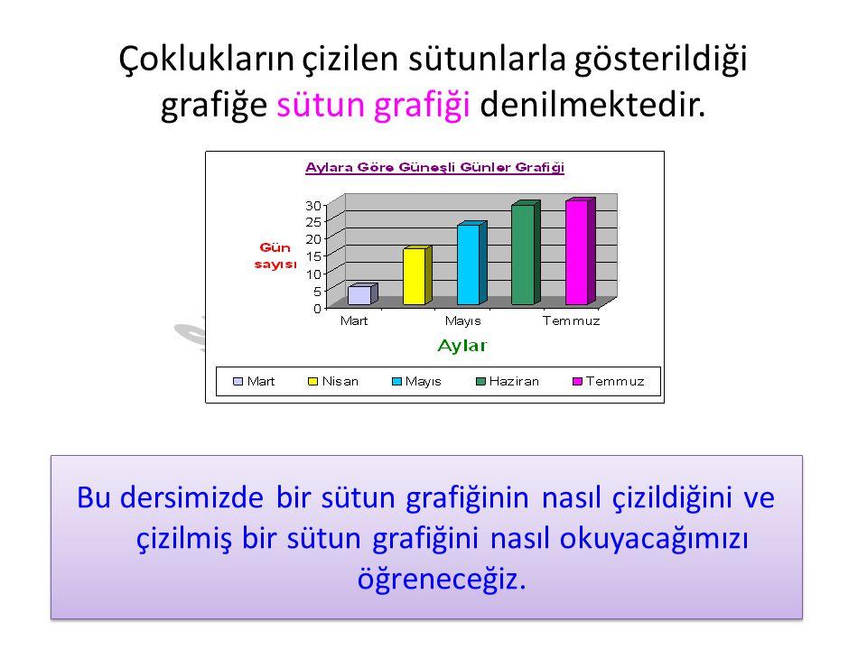 Çoklukların çizilen sütunlarla gösterildiği grafiğe sütun grafiği denilmektedir. Bu dersimizde bir sütun grafiğinin nasıl çizildiğini ve çizilmiş bir