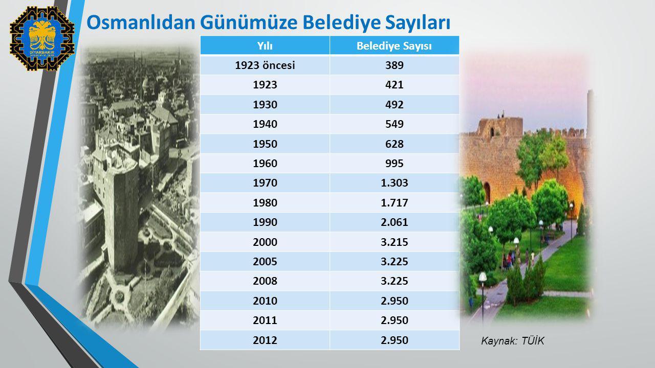 Osmanlıdan Günümüze Belediye Sayıları YılıBelediye Sayısı 1923 öncesi389 1923421 1930492 1940549 1950628 1960995 19701.303 19801.717 19902.061 20003.2