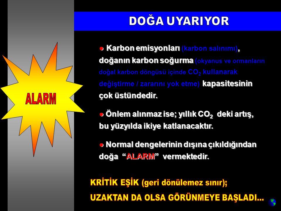 ● Karbon emisyonları (karbon salınımı), doğanın karbon soğurma ( okyanus ve ormanların doğal karbon döngüsü içinde CO 2 kullanarak değiştirme / zararını yok etme) kapasitesinin çok üstündedir.