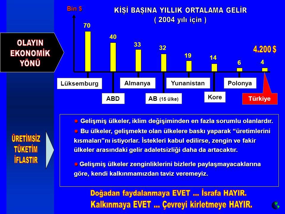 33 32 19 14 6 4 70 40 Lüksemburg Polonya Kore Yunanistan AB (15 ülke) Almanya ABD Bin $ Türkiye ● Gelişmiş ülkeler, iklim değişiminden en fazla sorumlu olanlardır.