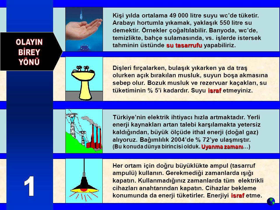 su tasarrufu Kişi yılda ortalama 49 000 litre suyu wc'de tüketir.