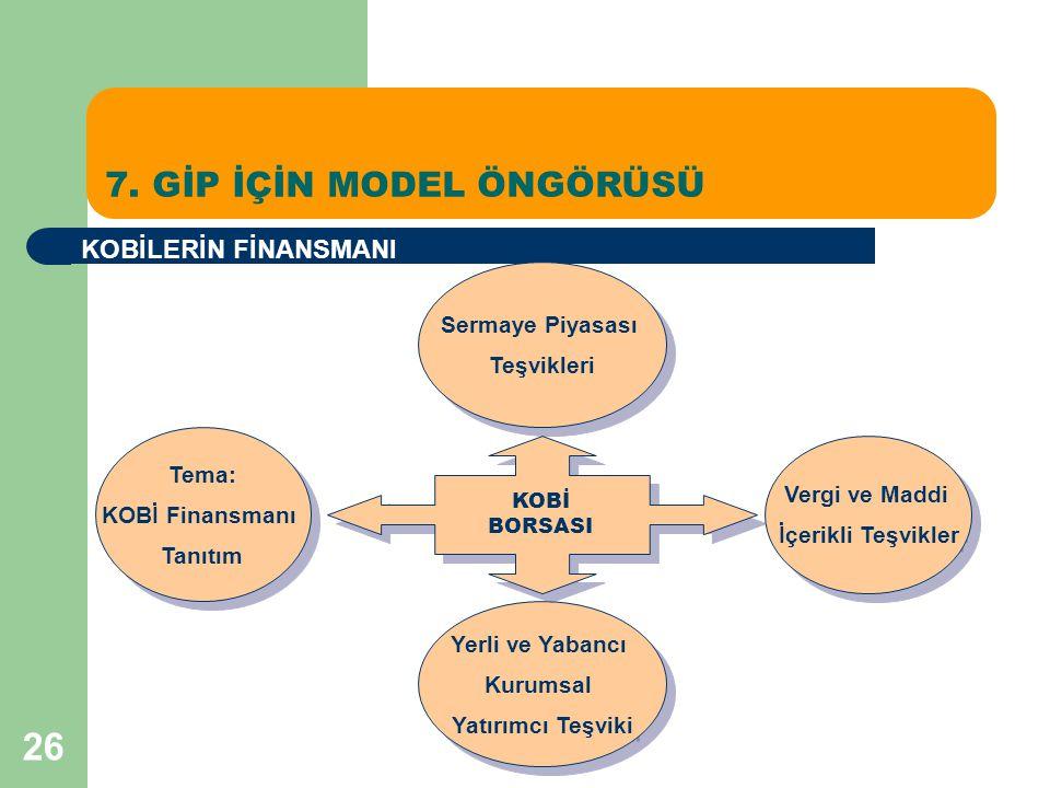 26 7. GİP İÇİN MODEL ÖNGÖRÜSÜ KOBİLERİN FİNANSMANI Tema: KOBİ Finansmanı Tanıtım Tema: KOBİ Finansmanı Tanıtım Sermaye Piyasası Teşvikleri Sermaye Piy