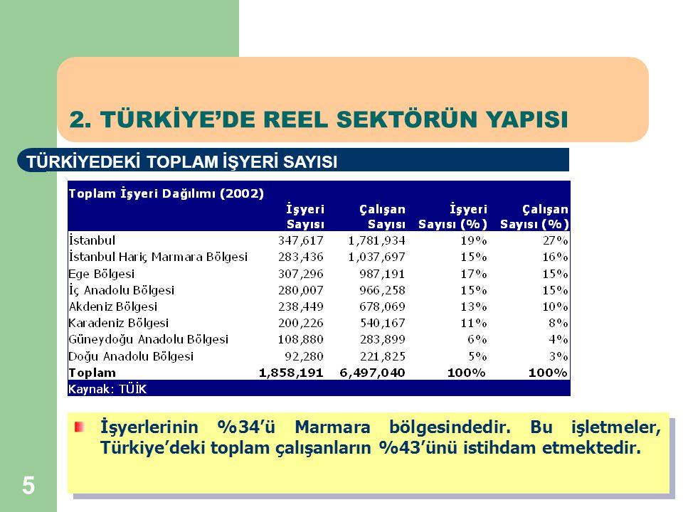 5 2. TÜRKİYE'DE REEL SEKTÖRÜN YAPISI TÜRKİYEDEKİ TOPLAM İŞYERİ SAYISI İşyerlerinin %34'ü Marmara bölgesindedir. Bu işletmeler, Türkiye'deki toplam çal