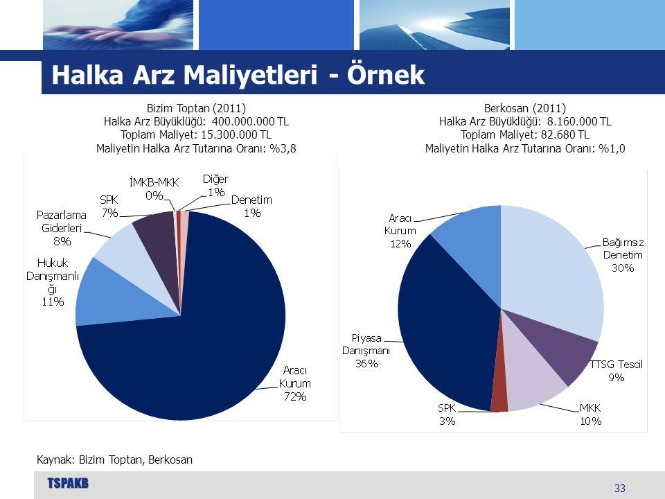 Halka Arz Maliyetleri - Örnek 33 Bizim Toptan (2011) Halka Arz Büyüklüğü: 400.000.000 TL Toplam Maliyet: 15.300.000 TL Maliyetin Halka Arz Tutarına Or