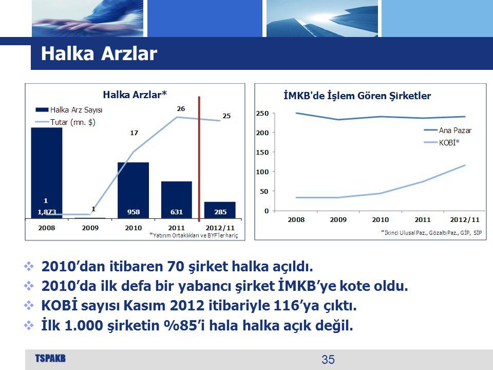Halka Arzlar 35  2010'dan itibaren 70 şirket halka açıldı.  2010'da ilk defa bir yabancı şirket İMKB'ye kote oldu.  KOBİ sayısı Kasım 2012 itibariy