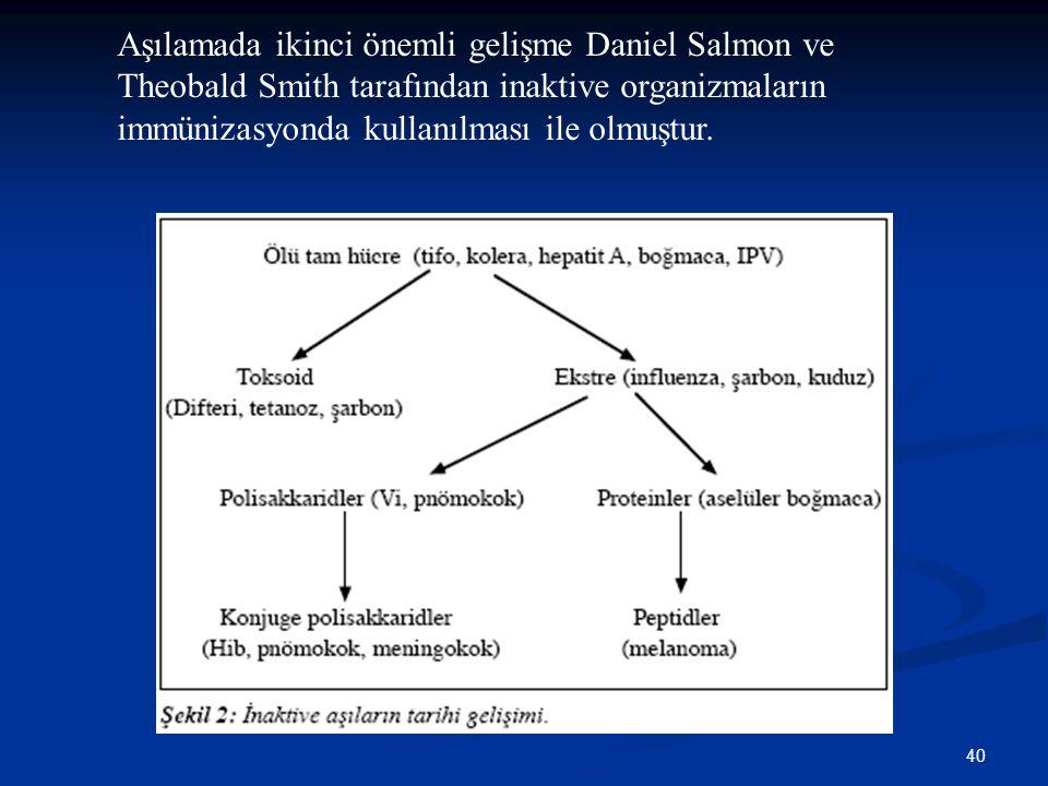 40 Aşılamada ikinci önemli gelişme Daniel Salmon ve Theobald Smith tarafından inaktive organizmaların immünizasyonda kullanılması ile olmuştur.