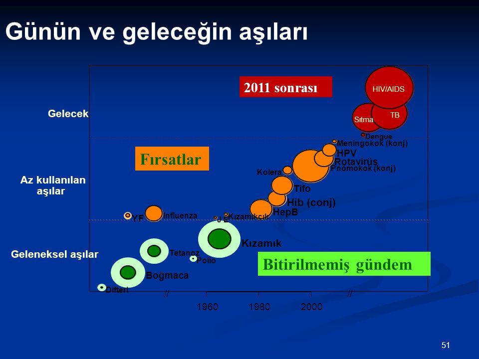 51 Günün ve geleceğin aşıları Bitirilmemiş gündem 2011 sonrası Fırsatlar