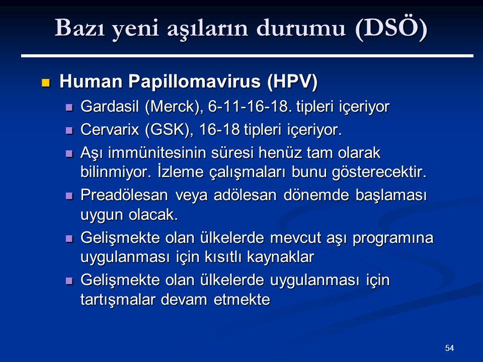 54 Bazı yeni aşıların durumu (DSÖ) Human Papillomavirus (HPV) Human Papillomavirus (HPV) Gardasil (Merck), 6-11-16-18. tipleri içeriyor Gardasil (Merc