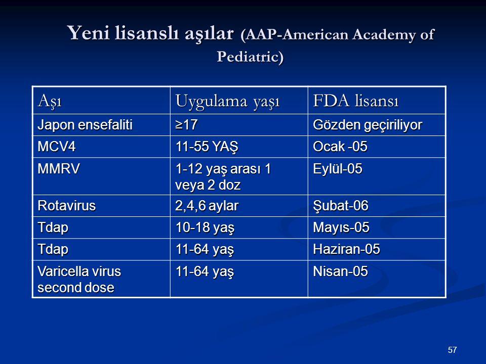 57 Yeni lisanslı aşılar (AAP-American Academy of Pediatric) Aşı Uygulama yaşı FDA lisansı Japon ensefaliti ≥17 Gözden geçiriliyor MCV4 11-55 YAŞ Ocak