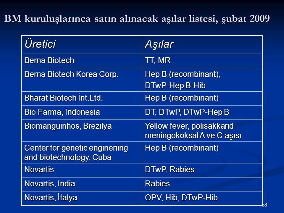 58 BM kuruluşlarınca satın alınacak aşılar listesi, şubat 2009 ÜreticiAşılar Berna Biotech TT, MR Berna Biotech Korea Corp. Hep B (recombinant), DTwP-