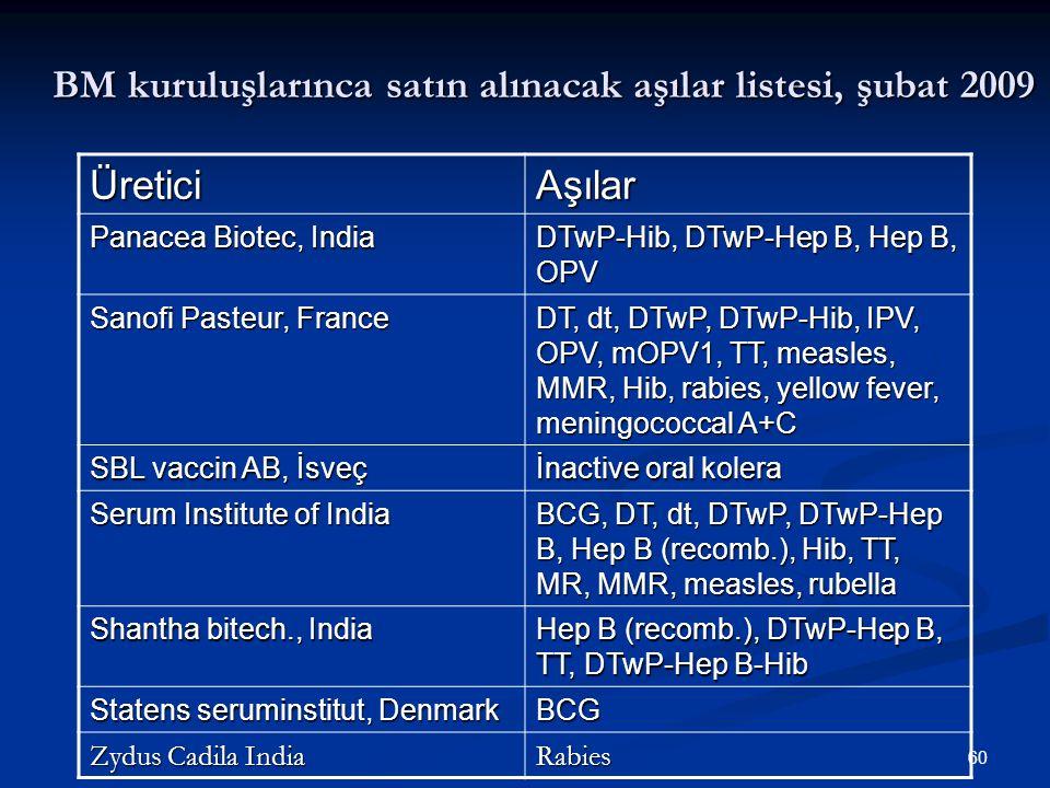 60 BM kuruluşlarınca satın alınacak aşılar listesi, şubat 2009 ÜreticiAşılar Panacea Biotec, India DTwP-Hib, DTwP-Hep B, Hep B, OPV Sanofi Pasteur, Fr