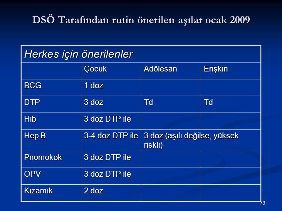 73 DSÖ Tarafından rutin önerilen aşılar ocak 2009 Herkes için önerilenler ÇocukAdölesanErişkin BCG 1 doz DTP 3 doz TdTd Hib 3 doz DTP ile Hep B 3-4 do