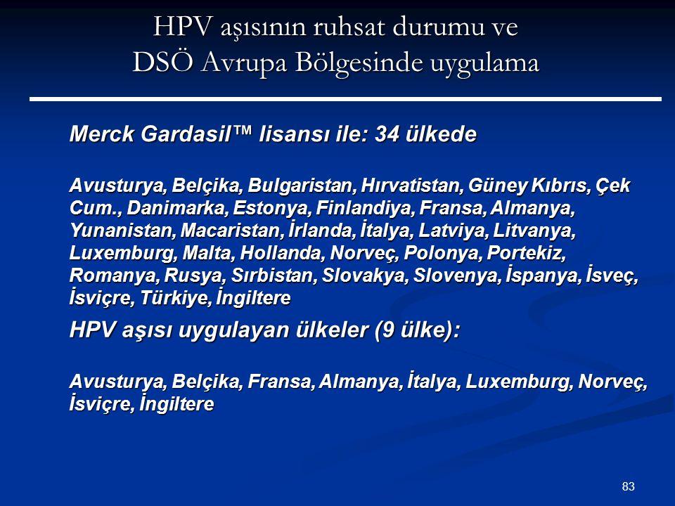 83 HPV aşısının ruhsat durumu ve DSÖ Avrupa Bölgesinde uygulama Merck Gardasil™ lisansı ile: 34 ülkede Avusturya, Belçika, Bulgaristan, Hırvatistan, G