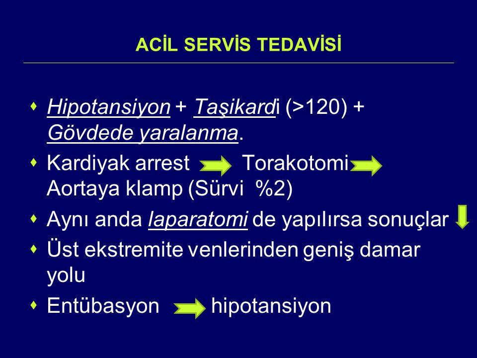 ACİL SERVİS TEDAVİSİ  Hipotansiyon + Taşikardi (>120) + Gövdede yaralanma.  Kardiyak arrest Torakotomi Aortaya klamp (Sürvi %2)  Aynı anda laparato