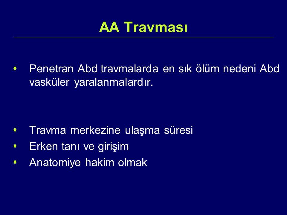 İliyak Arter Yaralanmaları  Aorta L4-L5 seviyesinde iki ana iliyak artere ayrılır.