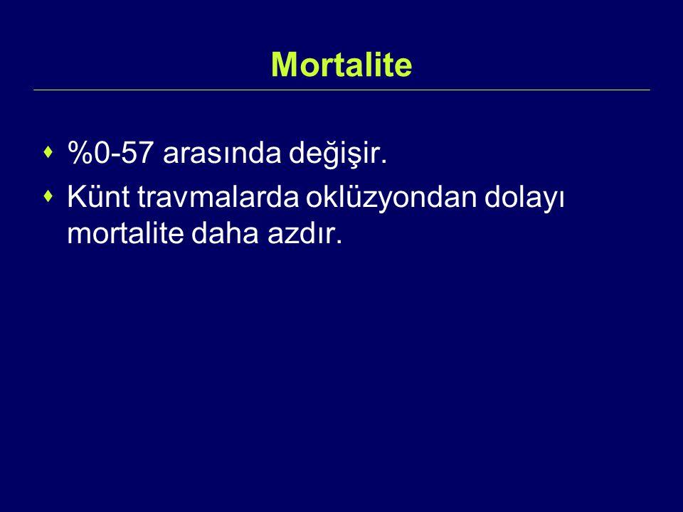 Mortalite  %0-57 arasında değişir.  Künt travmalarda oklüzyondan dolayı mortalite daha azdır.