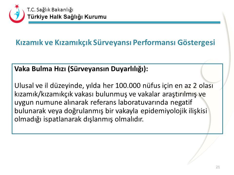 T.C. Sağlık Bakanlığı Türkiye Halk Sağlığı Kurumu Entegre Sürveyans Bilindiği gibi; ülkemizde AFP sürveyansı kapsamında aktif sürveyans yürütülmektedi