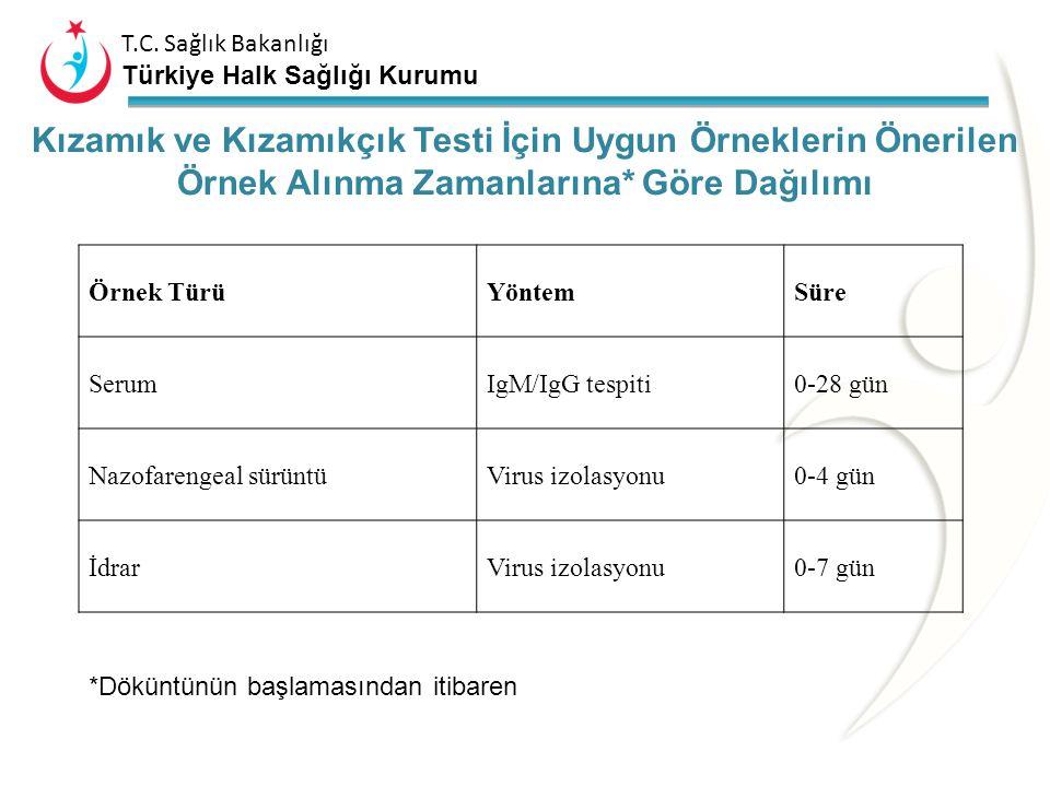 T.C. Sağlık Bakanlığı Türkiye Halk Sağlığı Kurumu Kızamık ve Kızamıkçık Sürveyansı Performansı Göstergesi Vaka Bulma Hızı (Sürveyansın Duyarlılığı): U