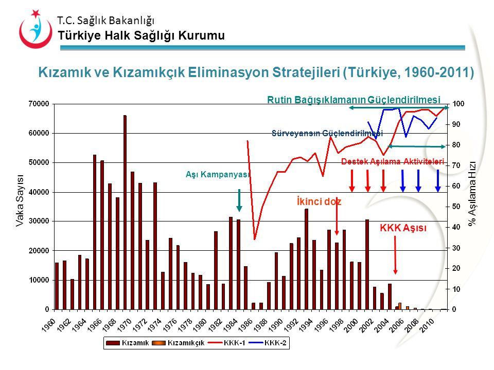T.C. Sağlık Bakanlığı Türkiye Halk Sağlığı Kurumu Kızamık ve kızamıkçığın eliminasyonu, yerli virüs dolaşımının durması olarak tanımlanmaktadır. Kızam