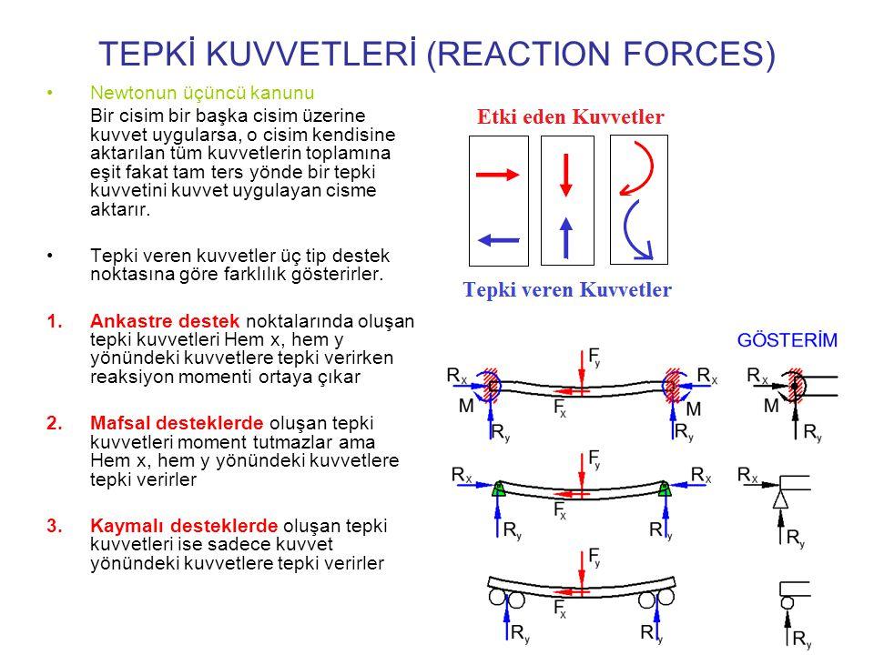 DENGE DURUMU (EQUILIBRIUM) Üzerinde bir veya bir çok kuvvet etki eden bir sistem (yapı elemanı veya makina elemanı) dönmüyorsa veya aşağı yukarı hareket etmiyorsa veya sağa sola gitmiyorsa o sistem denge durumuna gelmiş demektir.