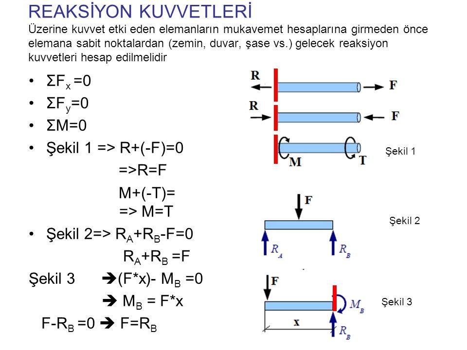 Serbest gövde diyagramı (Free body diagrams) Yük altındaki bir yapı veya makina elemanı üzerindeki yük ve reaksiyon kuvvetleri belirlendikten sonra serbest gövde diyagramları çizilir.